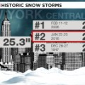 gfx wx nyc blizzard record