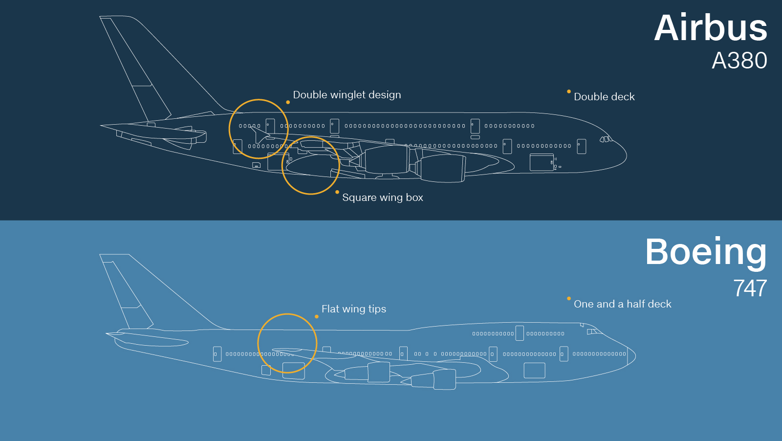 Plane Spotting How A Beginner Can Id Commercial Jets Cnn Travel Diagram Of An Airplane