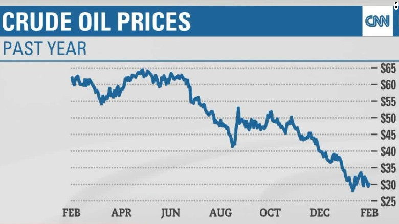 Plunging oil prices spark market volatility