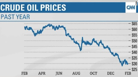 dow plunge oil prices lamonica brooke nr_00001020