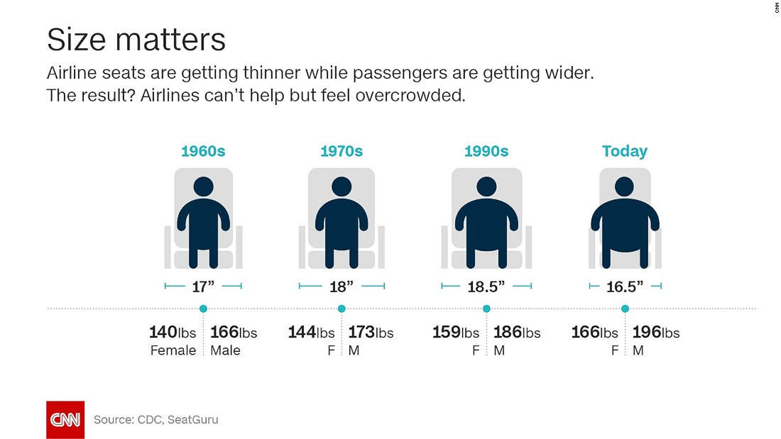 Airbus Could Seat Obese Pengers On Benches Cnn Travel