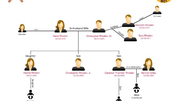 Authorities in Ohio released this chart tracing the relationships of the slain Rhoden family members.