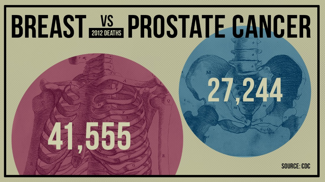 gfx-death-breast_vs_prostate