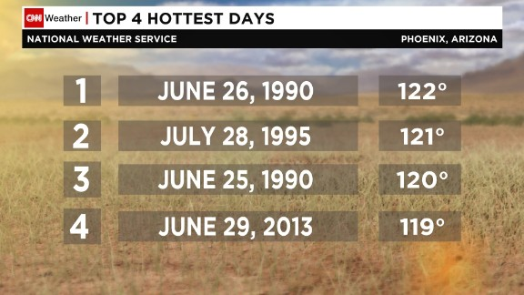 Hottest days recorded in Phoenix