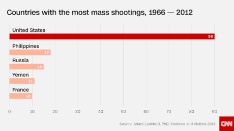 Mass Shootings By State Map.Mass Shootings In America Are A Serious Problem And These Charts