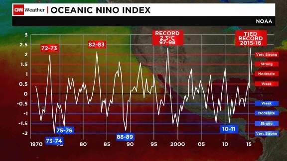 Fluctuations between El Nino (>0.5) and La Nina (<0.5) since 1970