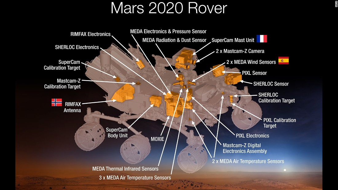 Equipped with new instruments proposed by researchers around the world, the 2020 rover can give us more details about the composition of the rocks and surface of Mars.