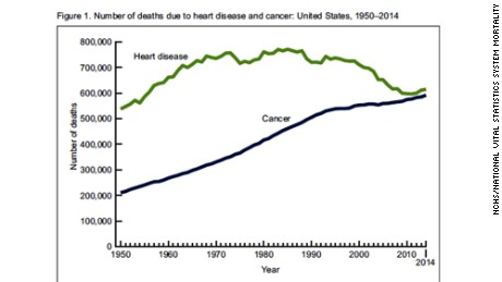 No. 1 killer: Cancer is catching up to heart disease