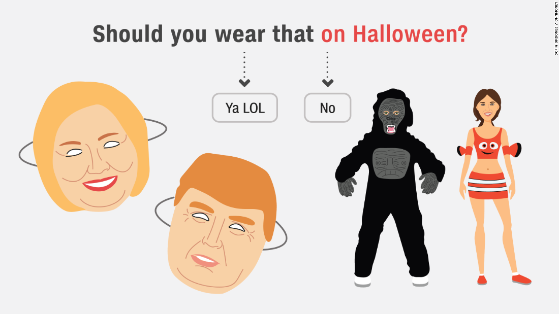 Who Should I Be For Halloween