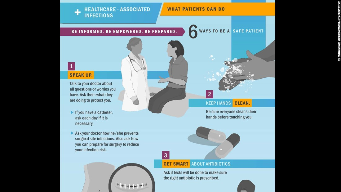 prevention of surgical infections