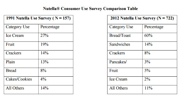 """The Nutella petition includes this """"customer use table."""""""