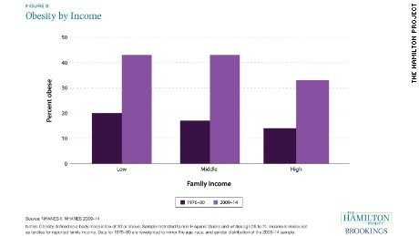 01 stress income inequality THP_NHANES_Fig3-rev