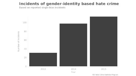 Incidents of gender-identity based hate crimes, based on reported single-bias incidents