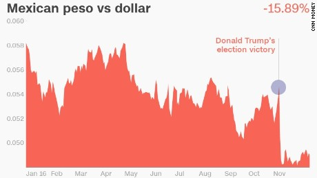 The Mexican peso has plummeted since President Trump was elected.