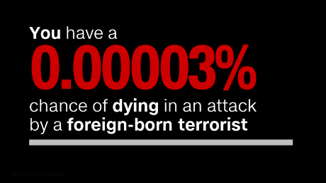 The chances of a refugee killing you - and other surprising immigration stats