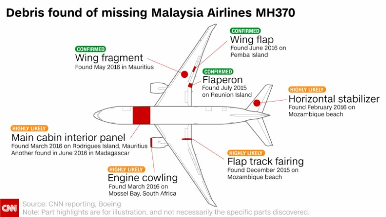Mh370 heres whats been found from jetliner 3 years after it cnn three years after malaysia airlines flight 370 vanished with 239 people aboard one of the worlds biggest aviation mysteries remains unsolved publicscrutiny Gallery
