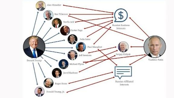 trump russia website