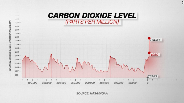 170328141334 shishmaref carbon dioxide chart exlarge 169