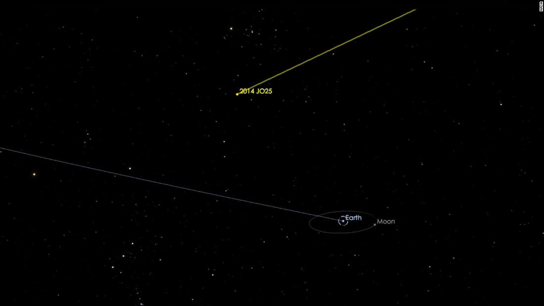A graphic shows asteroid 2014 JO25 as it is projected to fly safely past Earth on April 19, 2017, at a distance of about 1.1 million miles or about 4.6 times the distance from Earth to the moon.