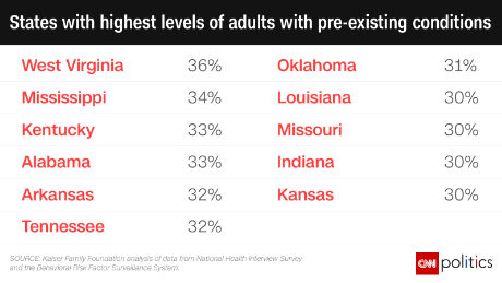 The 11 states most likely to be affected by pre-existing conditions all voted for Trump