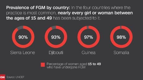 3 US women share the horrors of female genital mutilation - CNN