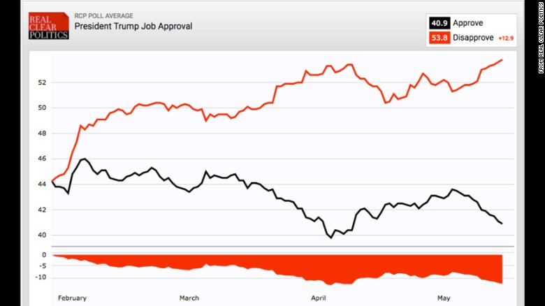 as the smart folks in the nbc political unit note trump s current poll standing is similar to where george w bush was in october 2005 following the