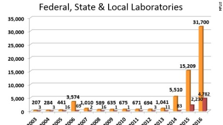 Fentanyl and Analogues from Federal, State & Local Laboratories