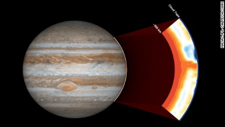 In the cut-out image to the right, orange signifies high ammonia abundance, and blue signifies low ammonia abundance. Jupiter appears to have a band around its equator high in ammonia abundance.