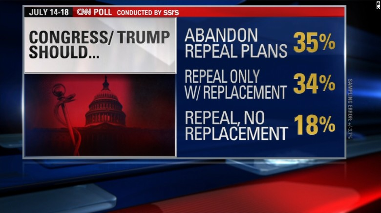 Poll: Most want GOP to abandon repeal plan