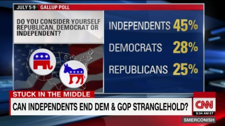 More Americans identify as Independents than GOP or Dem_00021823.jpg