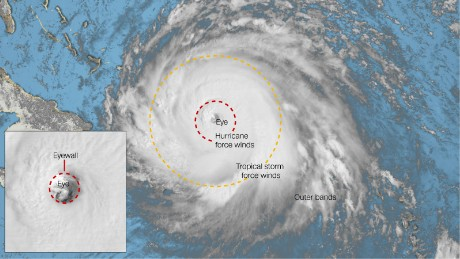 Hurricane category and other terminology explained