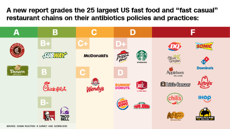 What's in your fast food meat? - CNN