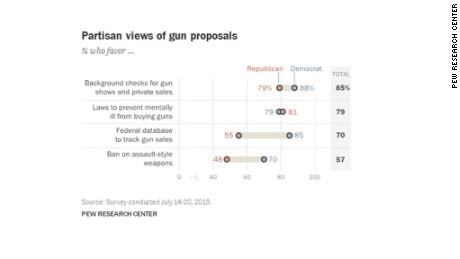8 charts that explain America's gun culture - CNNPolitics