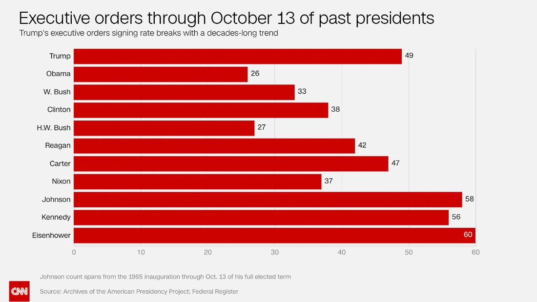 Trump Has Signed More Executive Orders Than Any President In The Last 50 Years Cnnpolitics