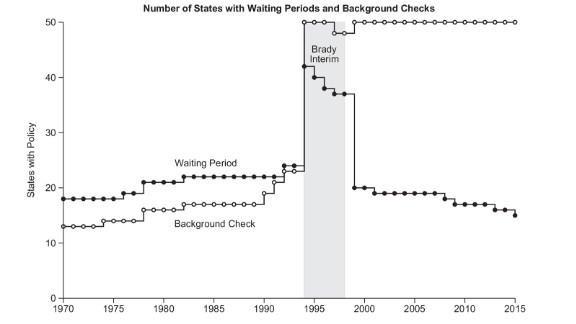 Depiction of states with handgun waiting periods from 1970 to 2015. Between 1994 and 1998, there was an increase in handgun waiting laws due to the Brady Handgun Violence Prevention Act. Not all states in the Brady interim had a waiting period because they implemented or already had an instant background check system.