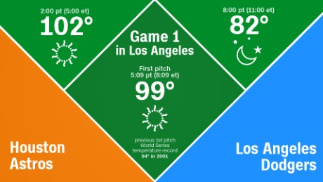 World Series 2017: Record heat forecast for Game 1 - CNN