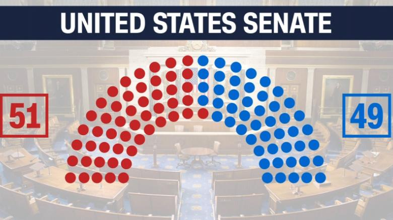 Democratic win changes Senate, impacts Trump