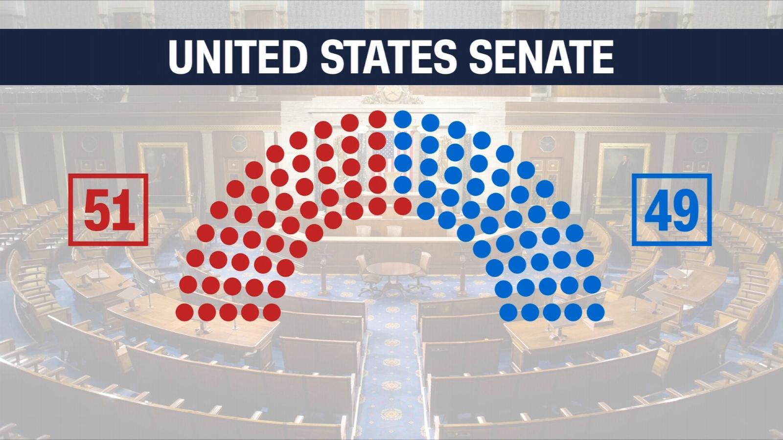 Us Senate Makeup By Party 2017 - Makeup Wordplaysalon
