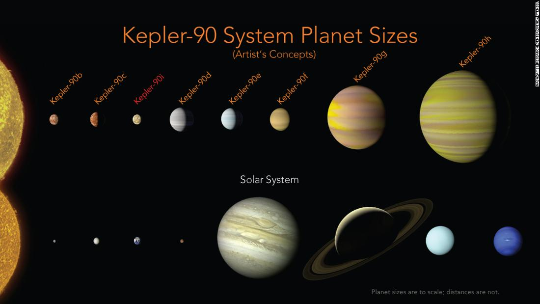 For the first time, eight planets have been found orbiting another star, tying with our solar system for the most known planets around a single star. The Kepler-90 system is in the constellation Draco, more than 2,500 light-years away from Earth.
