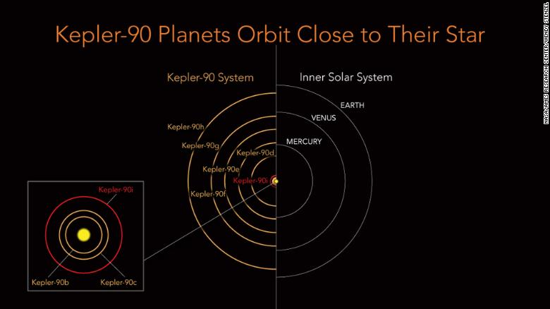 Eight Planets Found Orbiting Distant Star Nasa Says Cnn