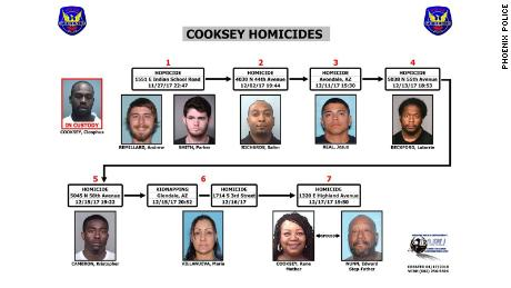 This police handout provides the timeline of Cooksey's alleged crimes.