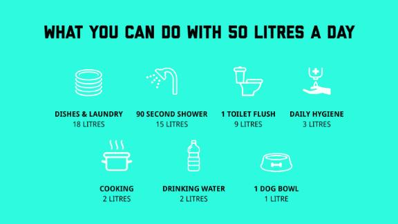 """A campaign to help Cape Town avoid """"Day Zero"""" offers residents some water-saving tips."""