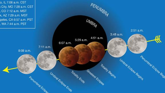 "The different stages of the ""super blue blood moon"" on January 31 and ""moonset"" times for cities across the US."