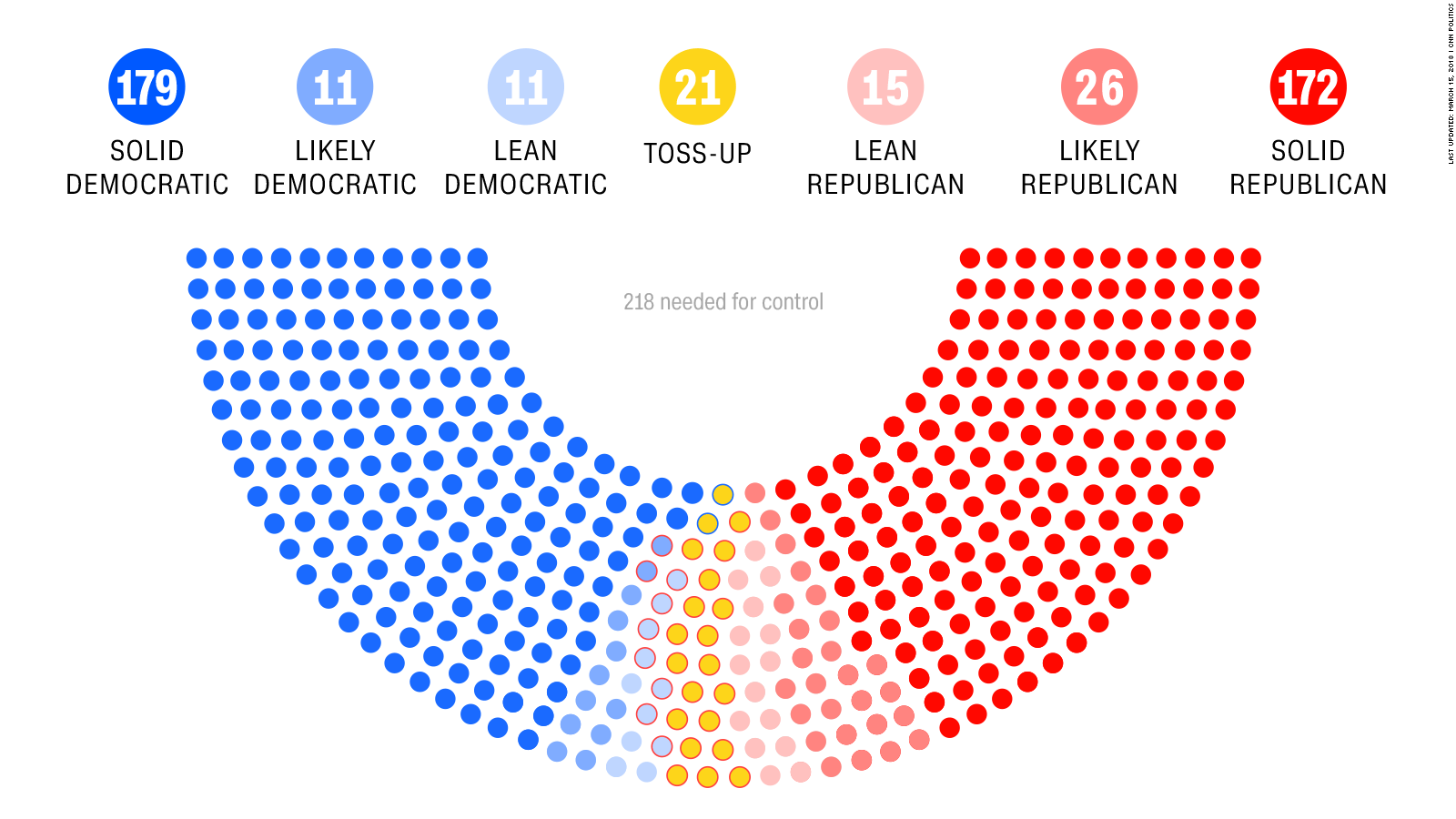 Image result for 2018 house races