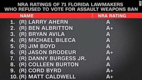nra rating florida congressmen