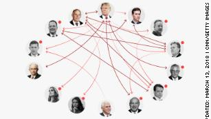 An updated map of the feuds and frustrations splitting the Trump White House