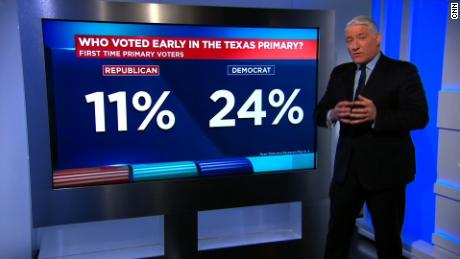 MAGIC WALL: Dem optimism ahead of TX primary