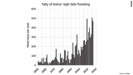 Number of days with minor flood levels measured at NOAA tide gauges across the U.S.