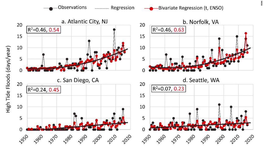 Trends showing accelerating sea level rise observed in East Coast cities and linear increases along the West Coast.