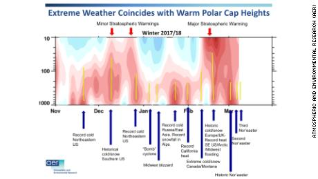 Time-series from the winter of 2017-2018 showing how warm periods in the Arctic relate to extreme winter weather events at the mid-latitudes. Image provided to CNN by Judah Cohen.